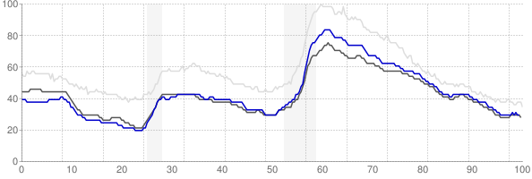 Richmond, Virginia monthly unemployment rate chart